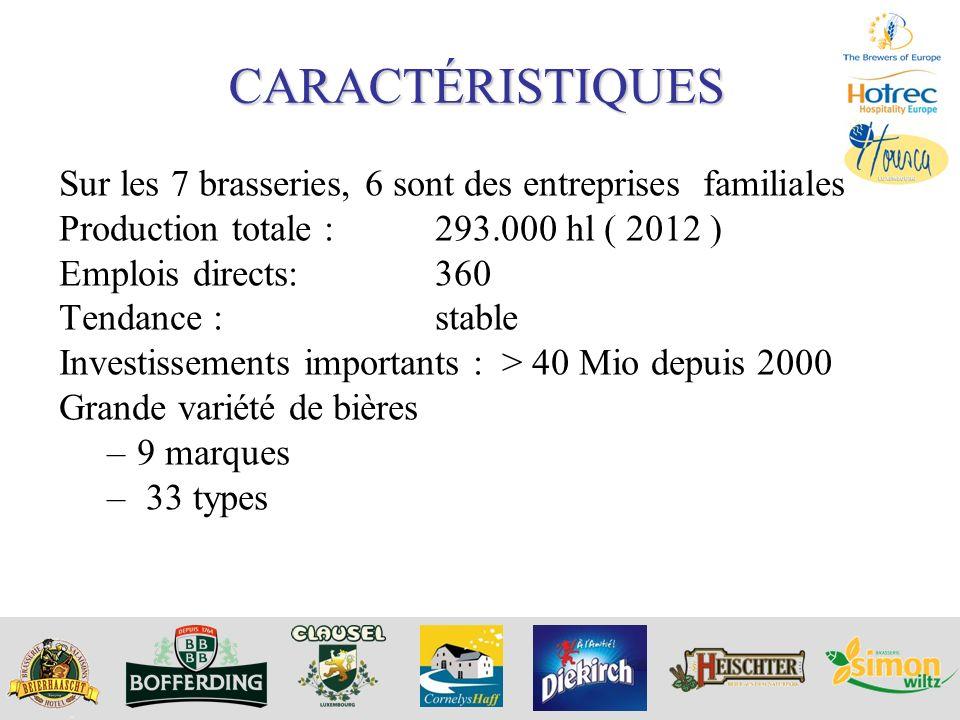 CARACTÉRISTIQUES Sur les 7 brasseries, 6 sont des entreprises familiales. Production totale : 293.000 hl ( 2012 )