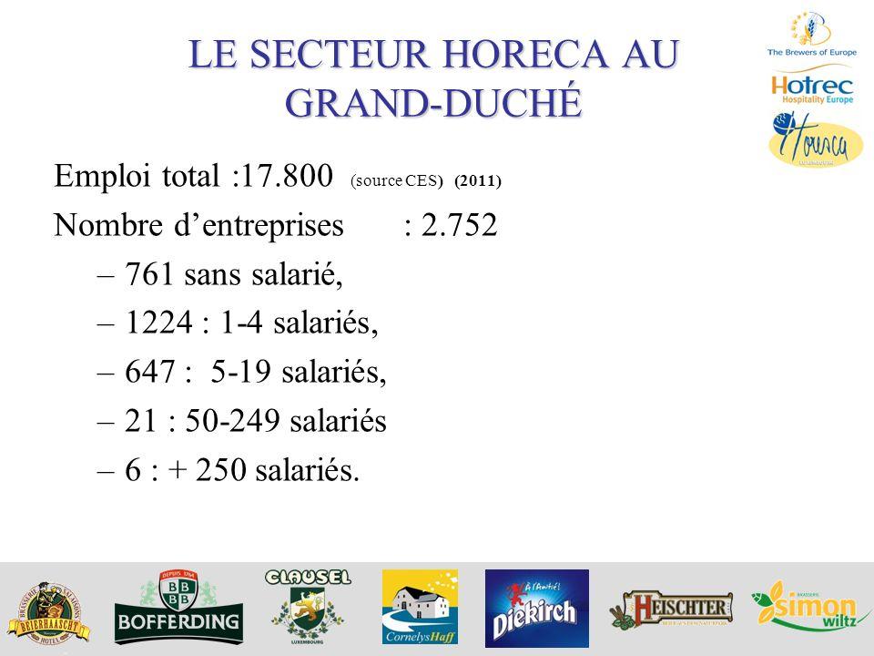 LE SECTEUR HORECA AU GRAND-DUCHÉ