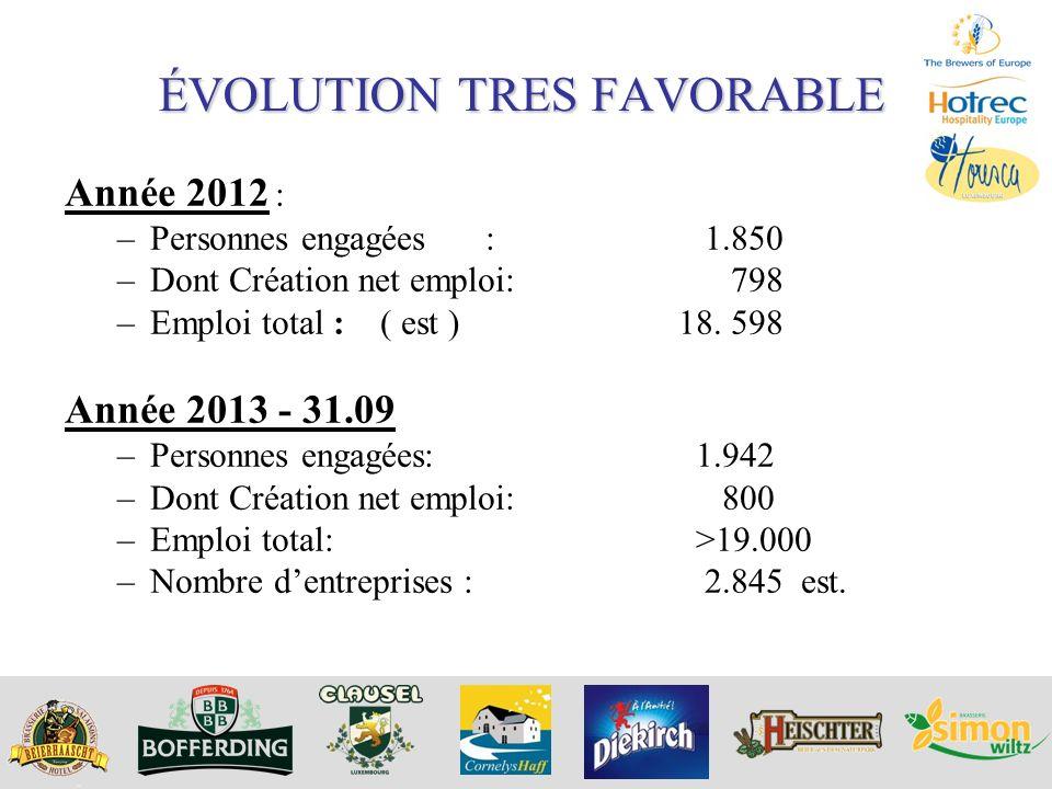 ÉVOLUTION TRES FAVORABLE