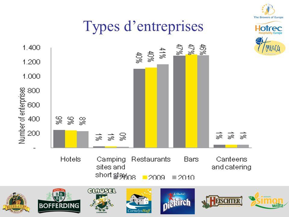 Types d'entreprises