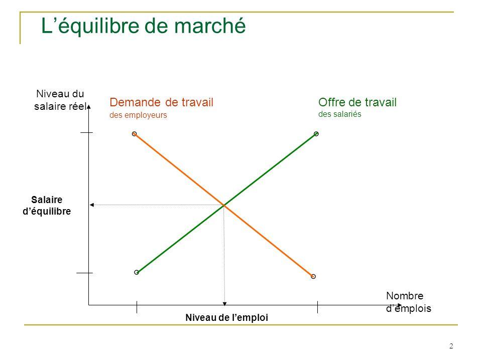 L'équilibre de marché ° ° ° ° Demande de travail des employeurs