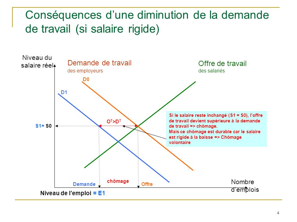 Conséquences d'une diminution de la demande de travail (si salaire rigide)