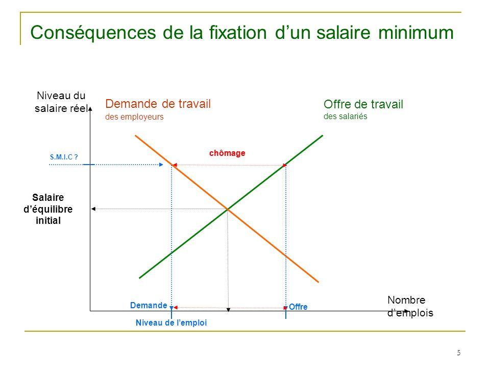 Conséquences de la fixation d'un salaire minimum