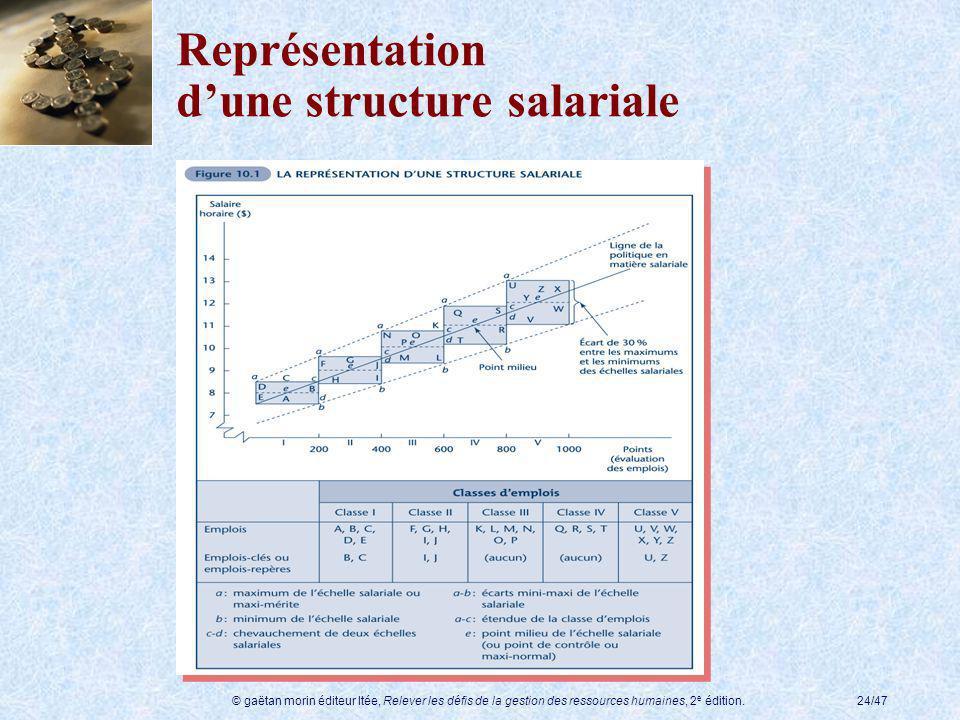 Représentation d'une structure salariale