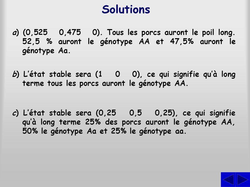 Solutions a) (0,525 0,475 0). Tous les porcs auront le poil long. 52,5 % auront le génotype AA et 47,5% auront le génotype Aa.