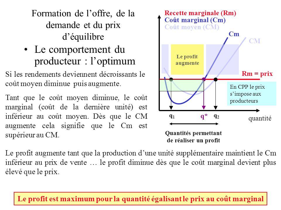 Formation de l'offre, de la demande et du prix d'équilibre
