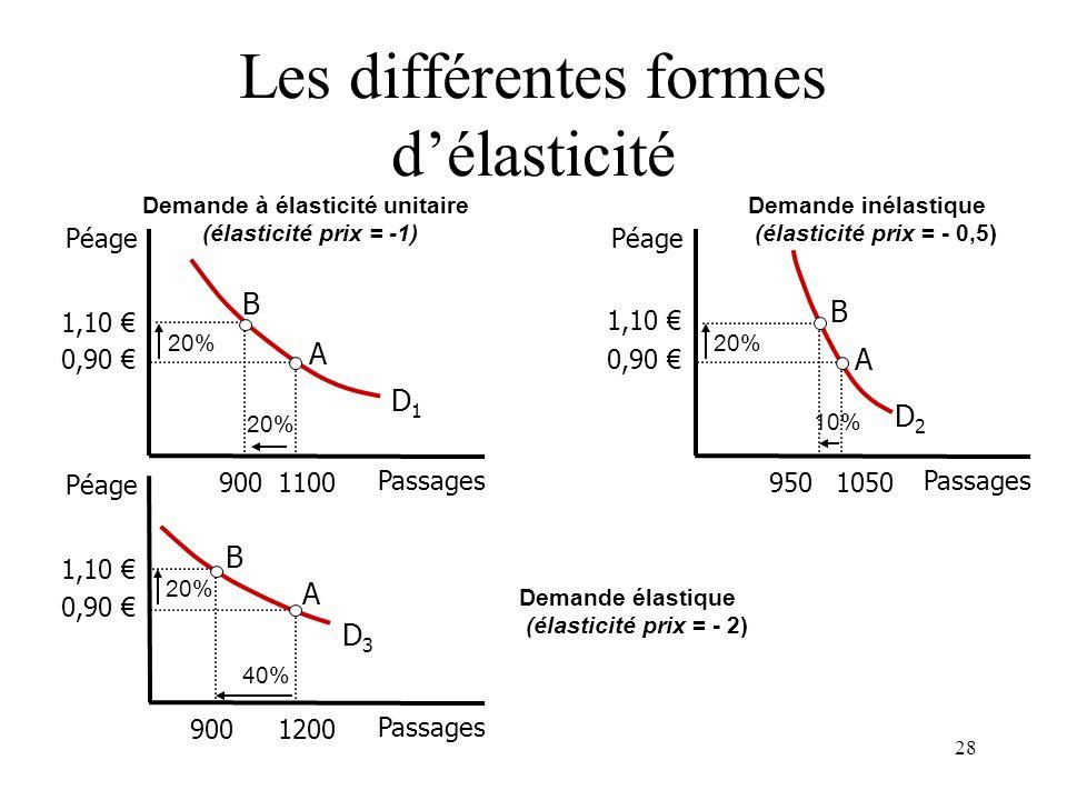 Les différentes formes d'élasticité