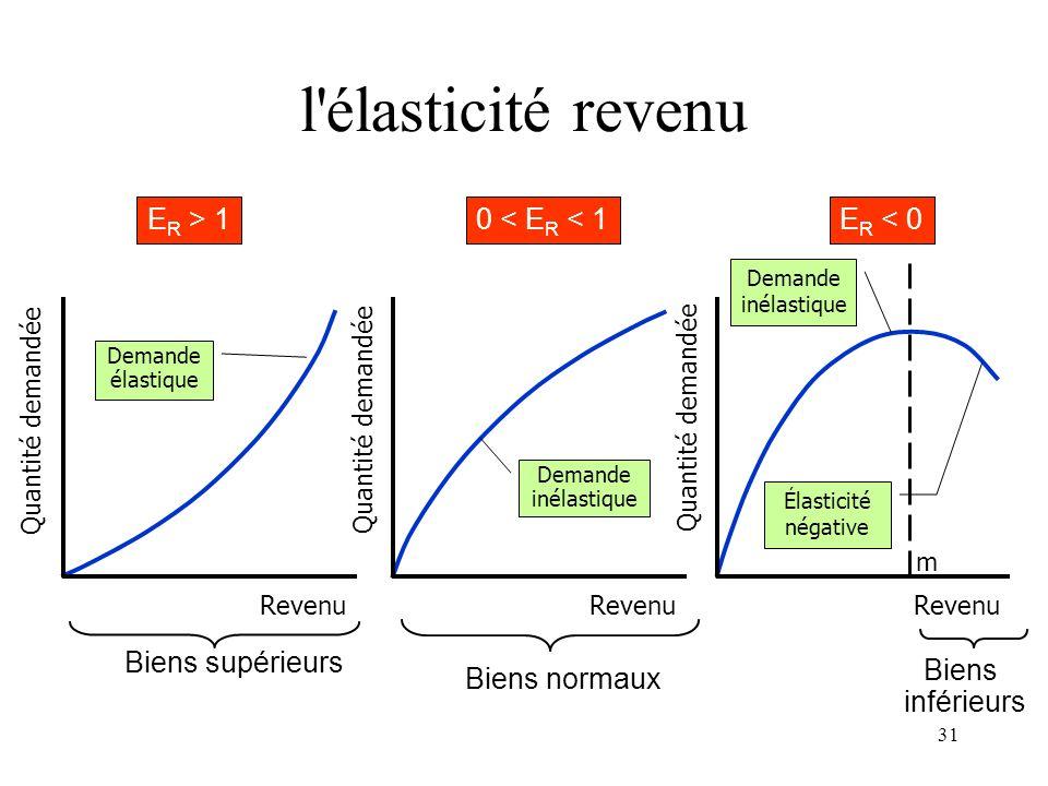 l élasticité revenu ER > 1 0 < ER < 1 ER < 0