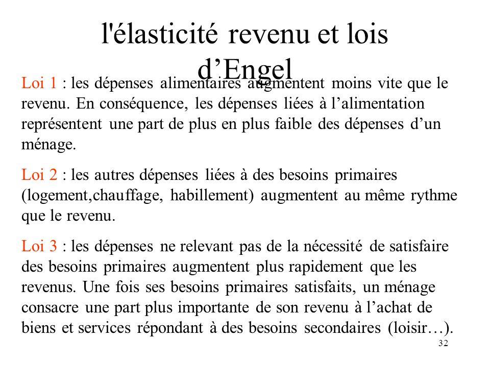 l élasticité revenu et lois d'Engel
