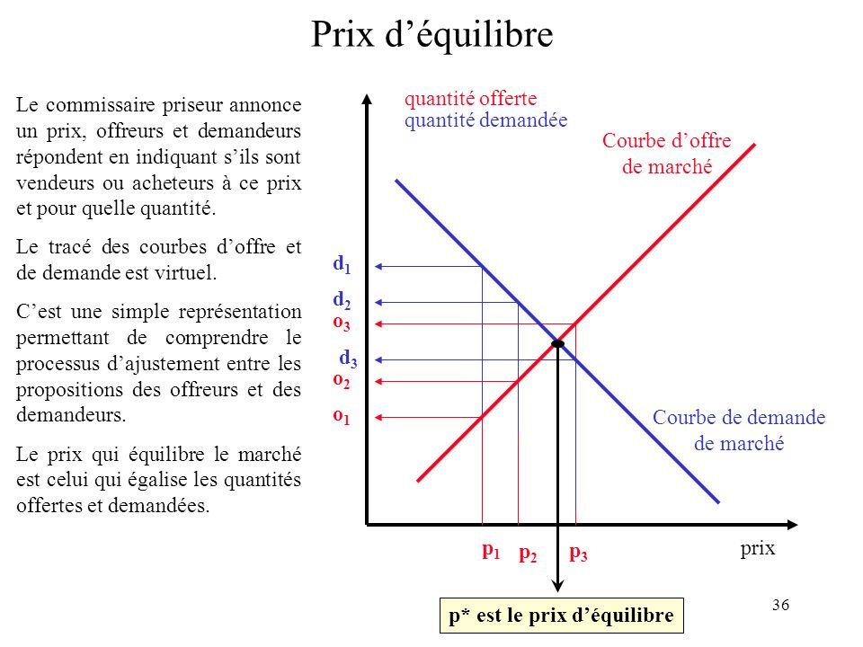 Prix d'équilibre prix quantité offerte quantité demandée