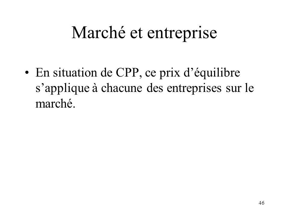 Marché et entreprise En situation de CPP, ce prix d'équilibre s'applique à chacune des entreprises sur le marché.