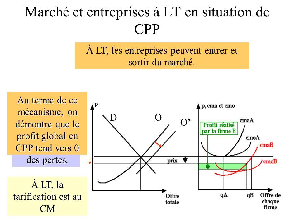 Marché et entreprises à LT en situation de CPP