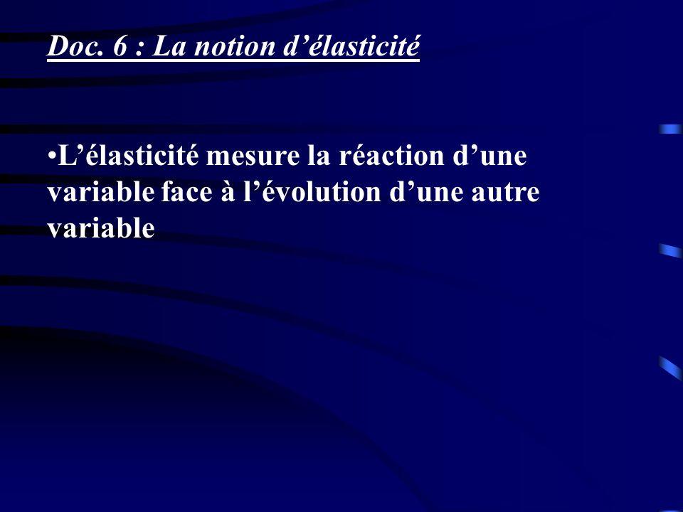 Doc. 6 : La notion d'élasticité