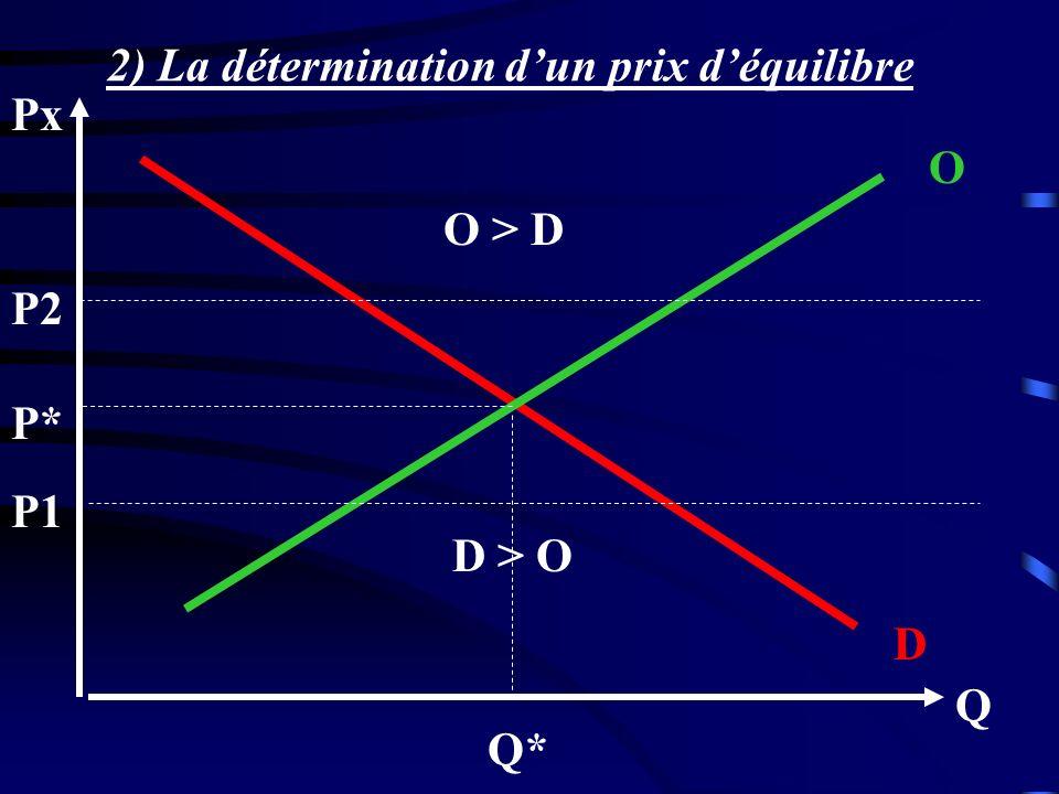 2) La détermination d'un prix d'équilibre