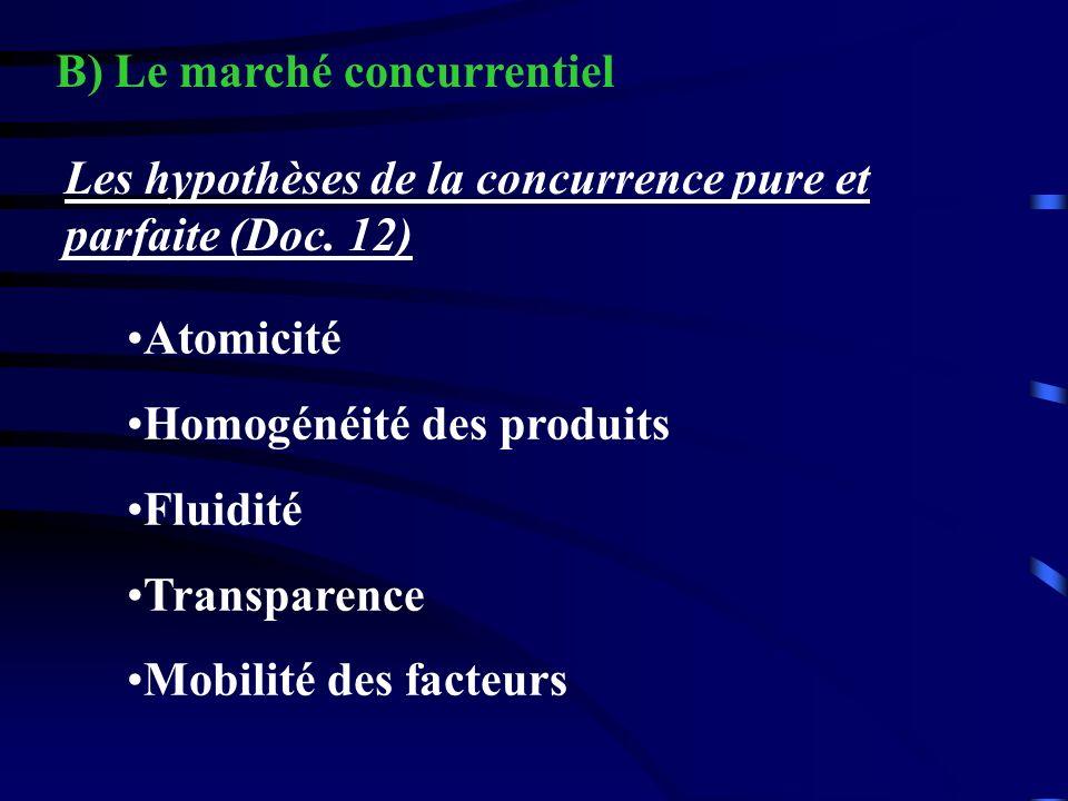 B) Le marché concurrentiel