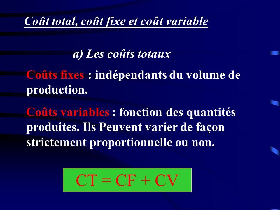 CT = CF + CV Coût total, coût fixe et coût variable