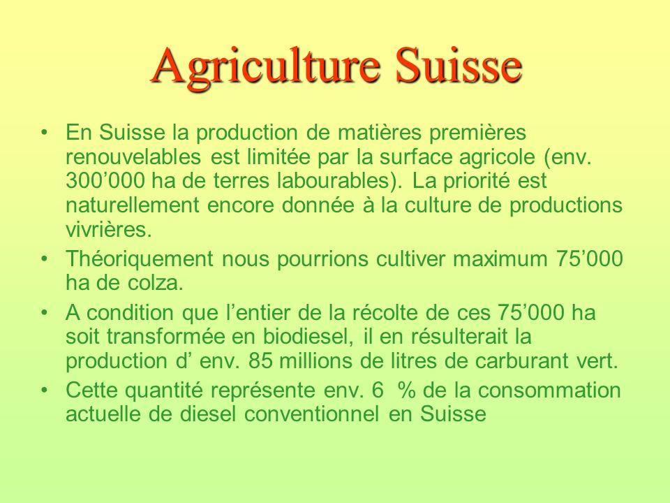 Agriculture Suisse