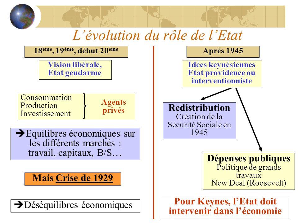 L'évolution du rôle de l'Etat