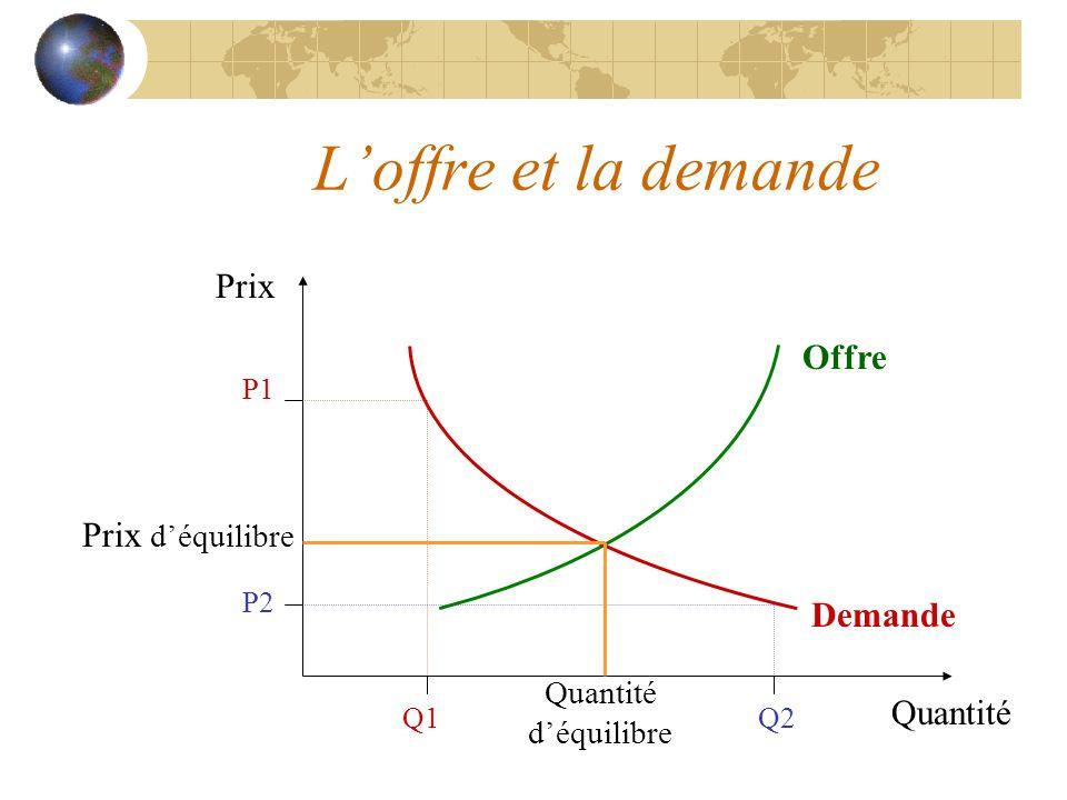 L'offre et la demande Prix Offre Prix d'équilibre Demande Quantité