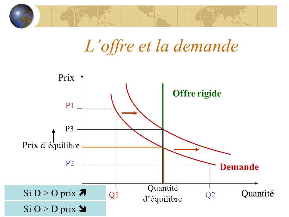L'offre et la demande Prix Offre rigide Prix d'équilibre Demande