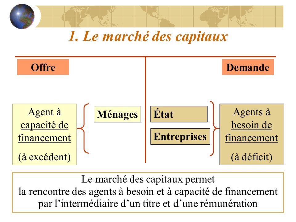 1. Le marché des capitaux Offre Demande