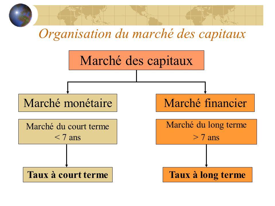 Organisation du marché des capitaux