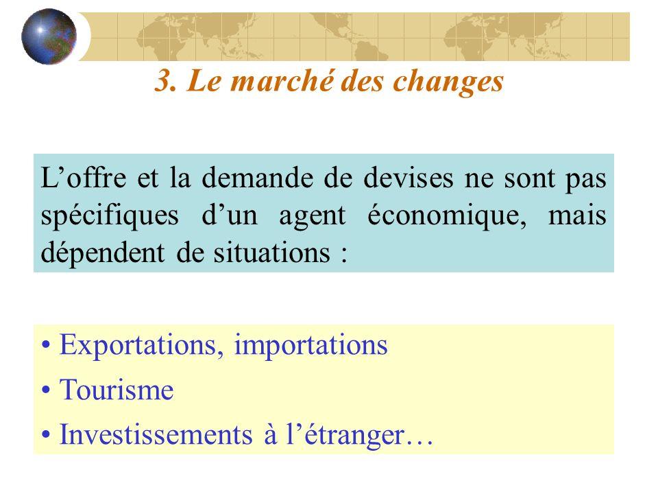3. Le marché des changes L'offre et la demande de devises ne sont pas spécifiques d'un agent économique, mais dépendent de situations :
