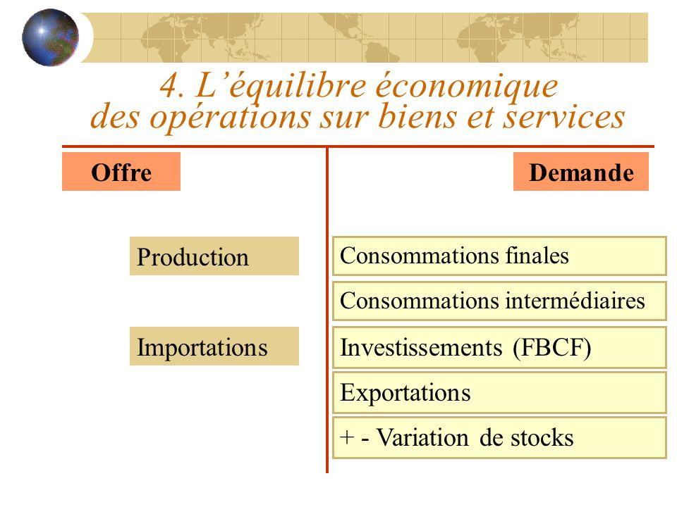 4. L'équilibre économique des opérations sur biens et services