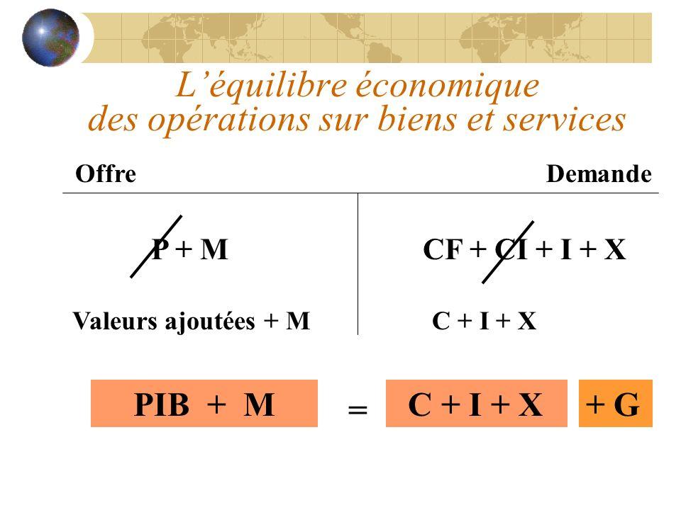 L'équilibre économique des opérations sur biens et services