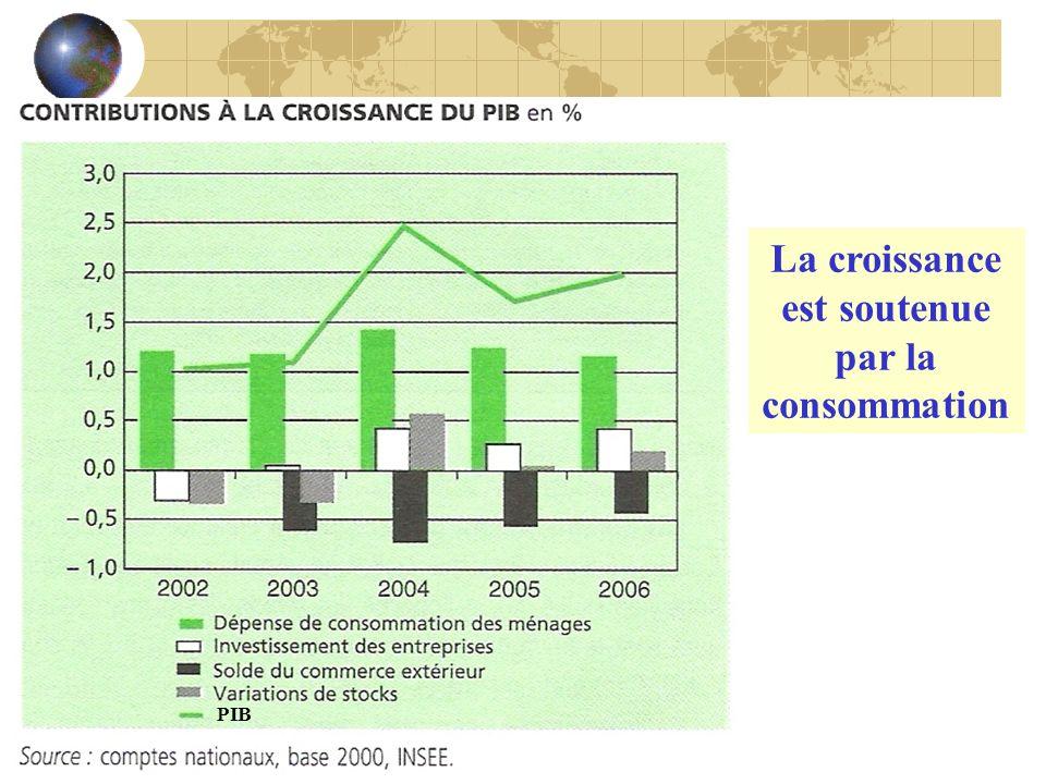 La croissance est soutenue par la consommation