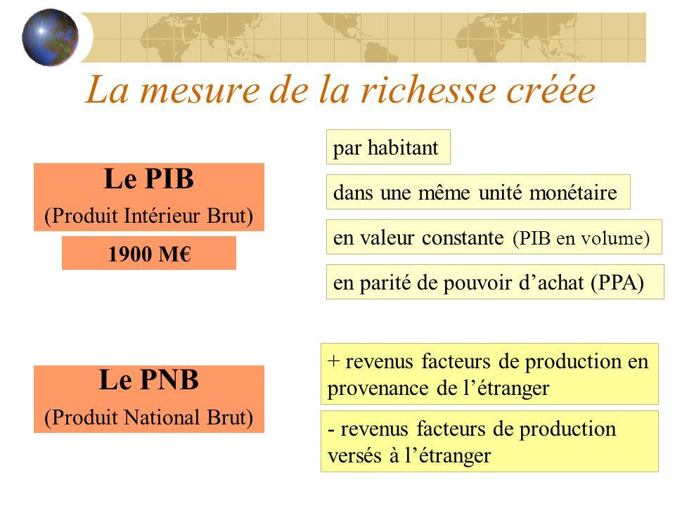 La mesure de la richesse créée