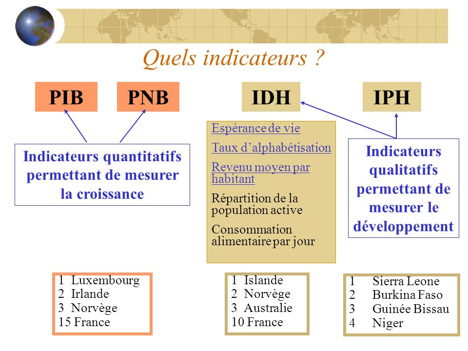 Quels indicateurs PIB PNB IDH IPH