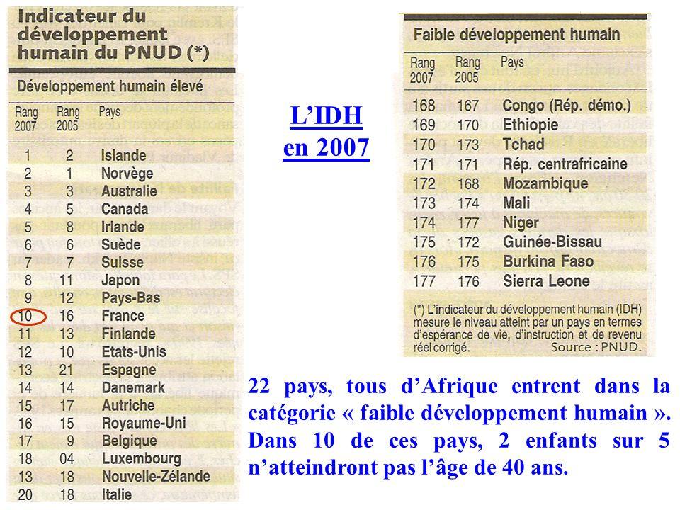 L'IDH en 2007.