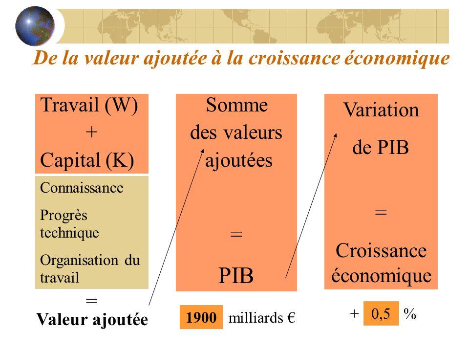 De la valeur ajoutée à la croissance économique