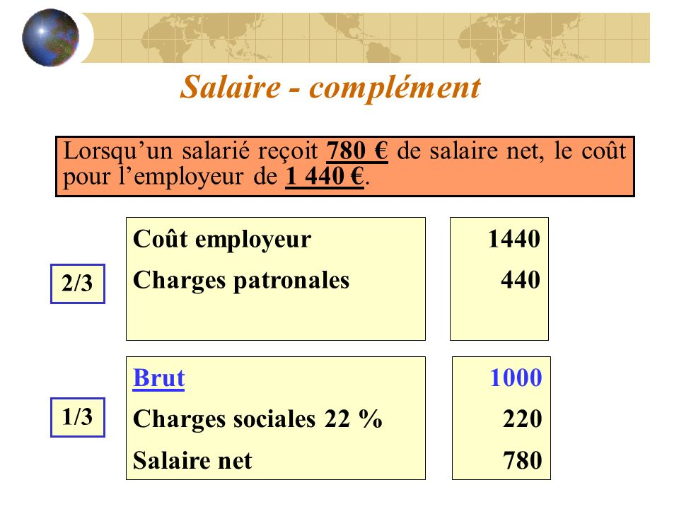 Salaire - complément Lorsqu'un salarié reçoit 780 € de salaire net, le coût pour l'employeur de 1 440 €.
