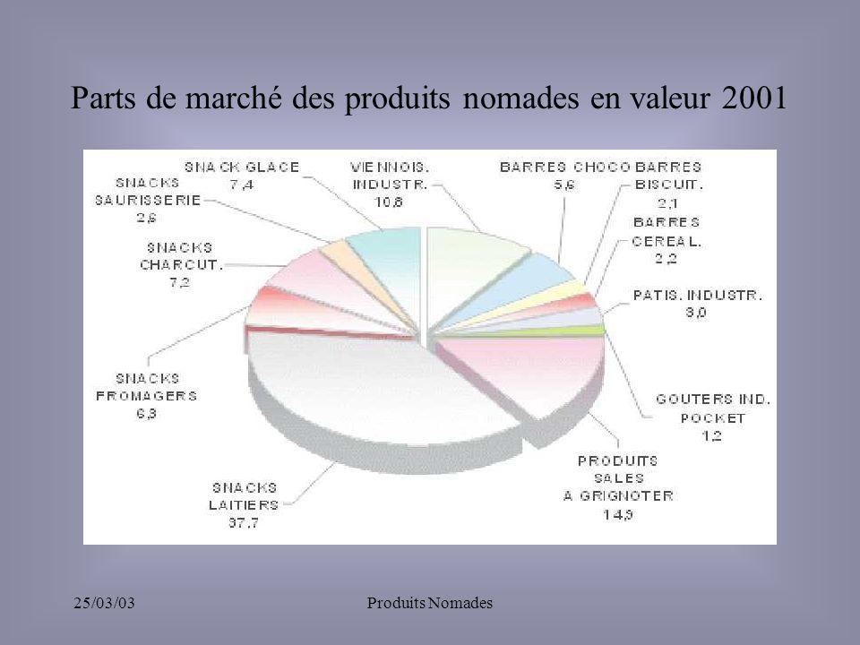 Parts de marché des produits nomades en valeur 2001
