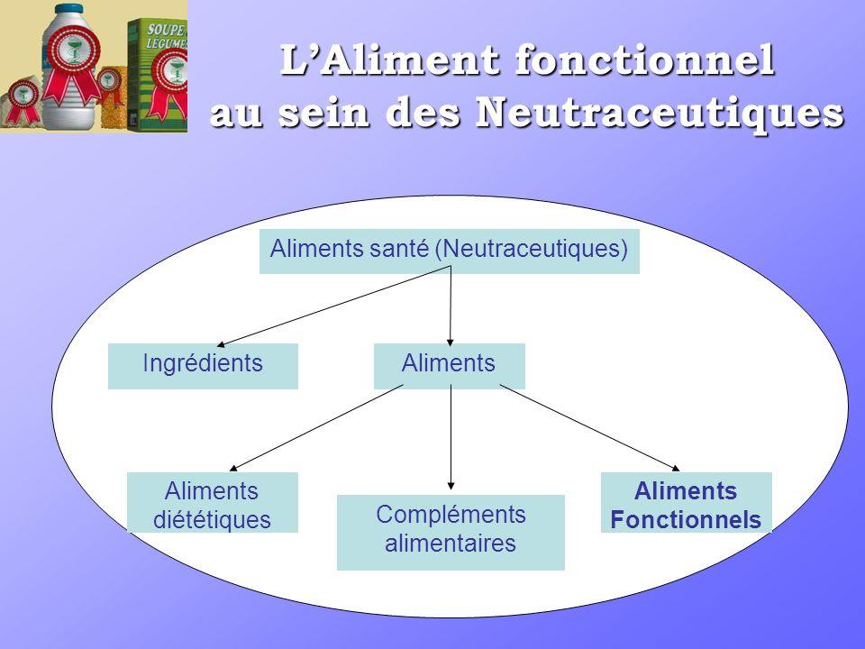 L'Aliment fonctionnel au sein des Neutraceutiques