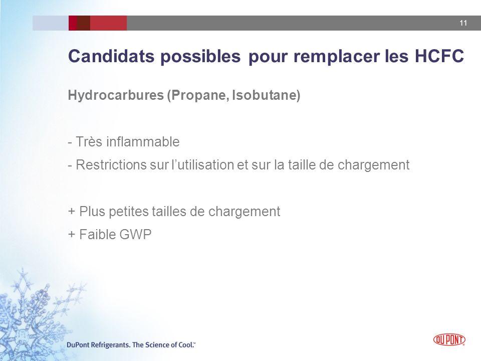 Candidats possibles pour remplacer les HCFC