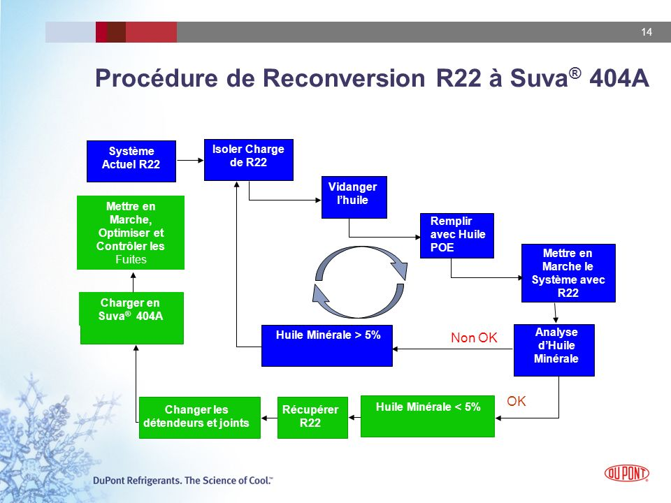 Procédure de Reconversion R22 à Suva® 404A