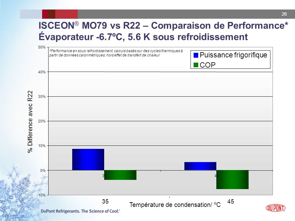 ISCEON® MO79 vs R22 – Comparaison de Performance. Évaporateur -6