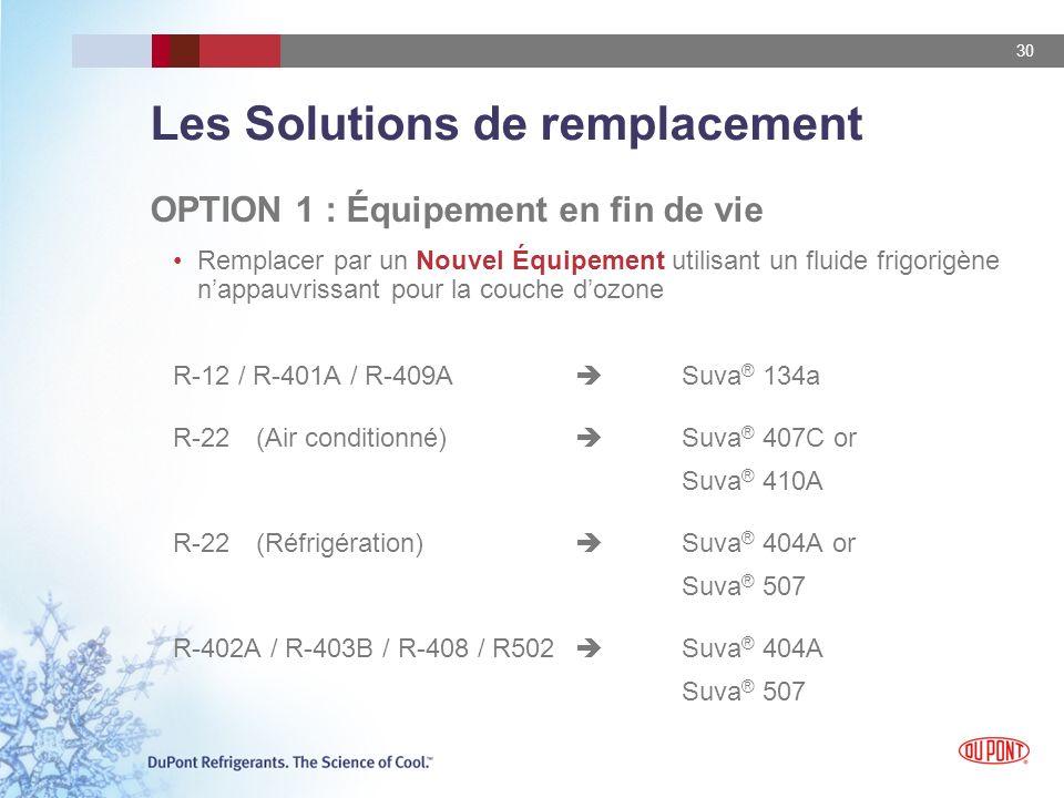 Les Solutions de remplacement