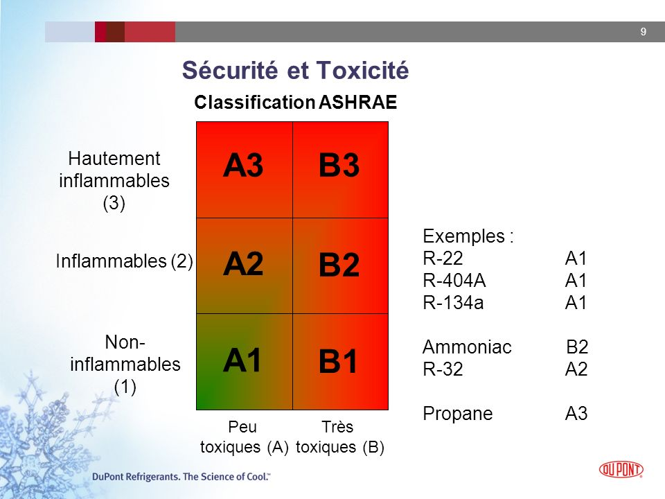 B1 B2 B3 A1 A2 A3 Sécurité et Toxicité Classification ASHRAE Hautement