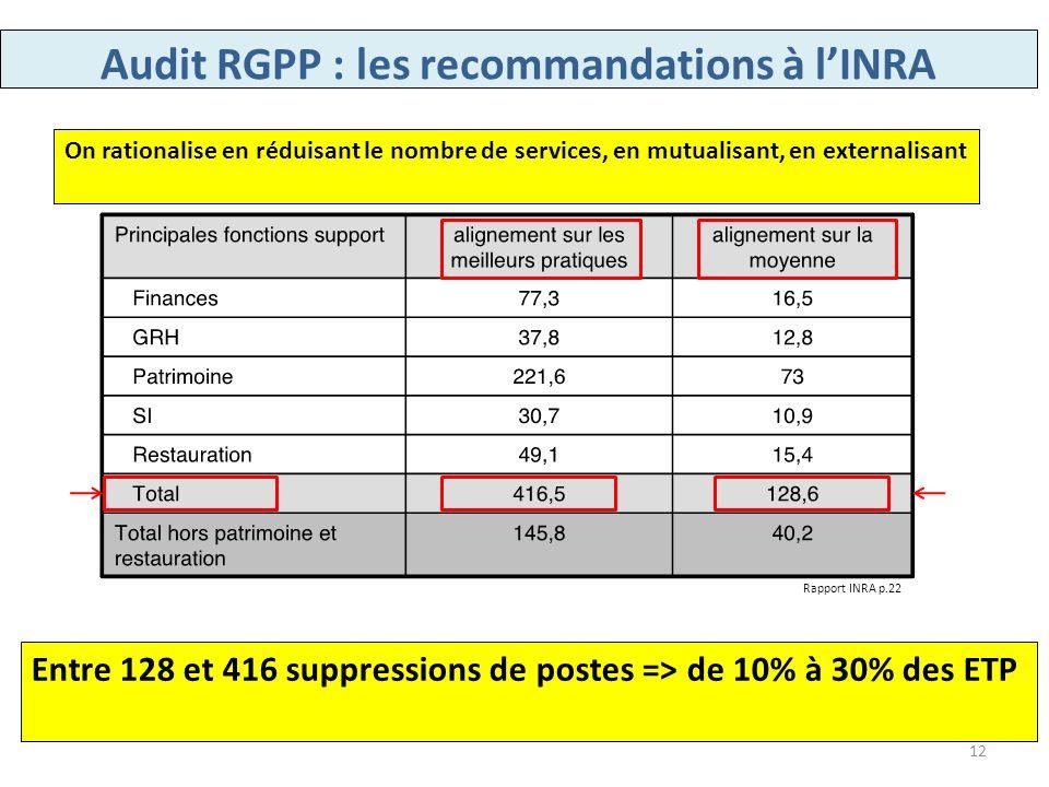 Audit RGPP : les recommandations à l'INRA