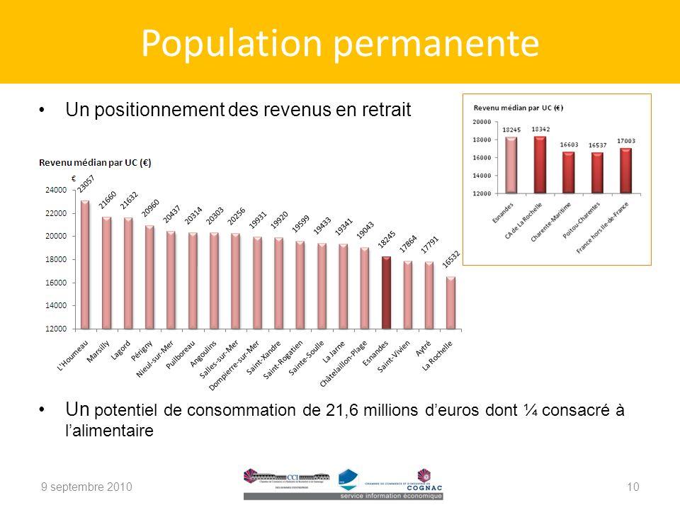 Population permanente