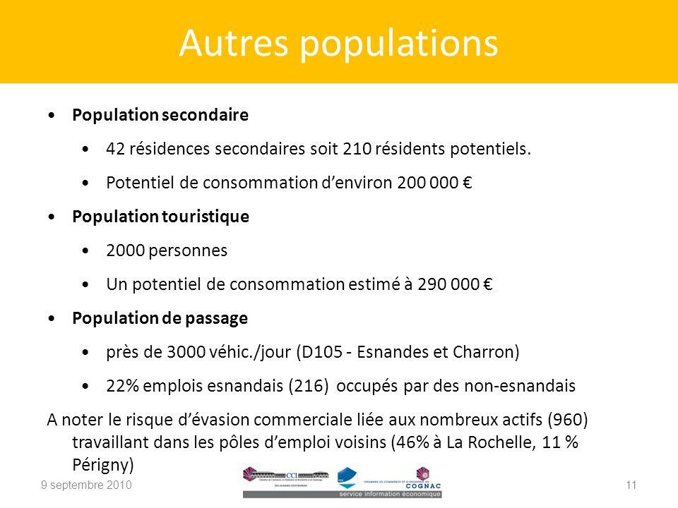 Autres populations Population secondaire