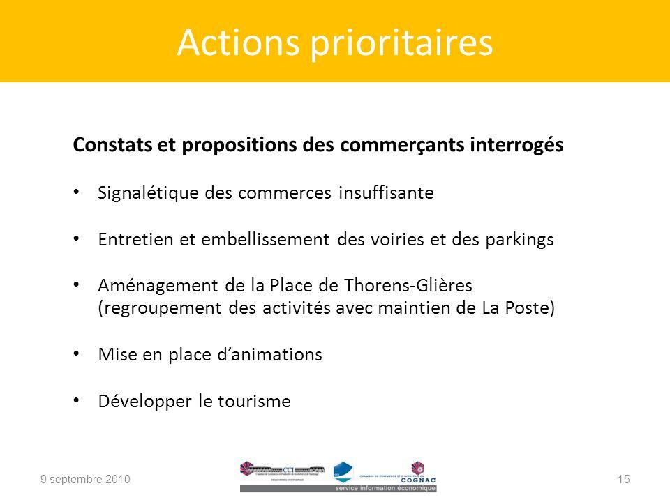 Actions prioritaires Constats et propositions des commerçants interrogés. Signalétique des commerces insuffisante.