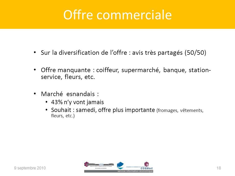 Offre commerciale Sur la diversification de l'offre : avis très partagés (50/50)