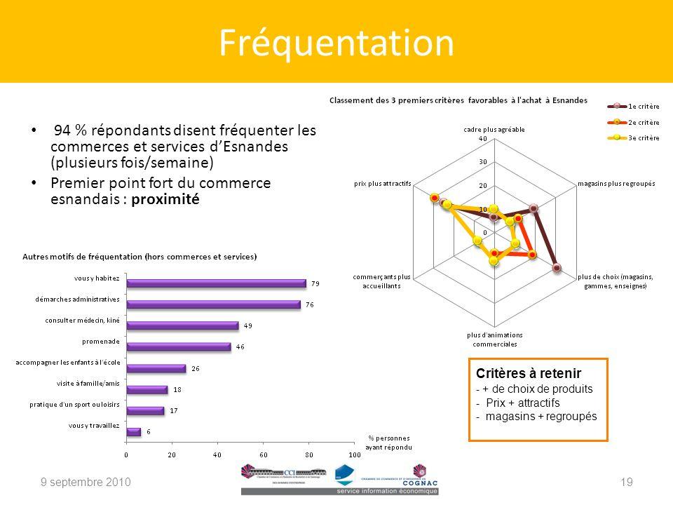 Fréquentation 94 % répondants disent fréquenter les commerces et services d'Esnandes (plusieurs fois/semaine)