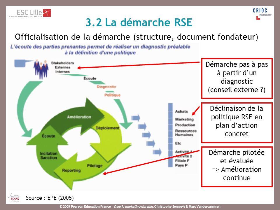 3.2 La démarche RSE Officialisation de la démarche (structure, document fondateur) Démarche pas à pas à partir d'un diagnostic.