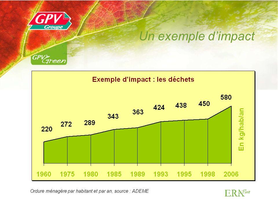 Un exemple d'impact Ordure ménagère par habitant et par an, source : ADEME